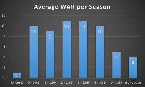 War average