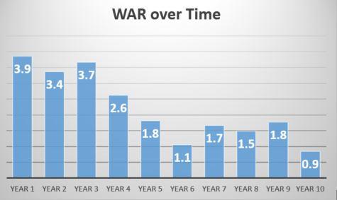 War per season