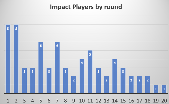 Impact players