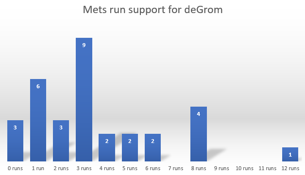 Run Support
