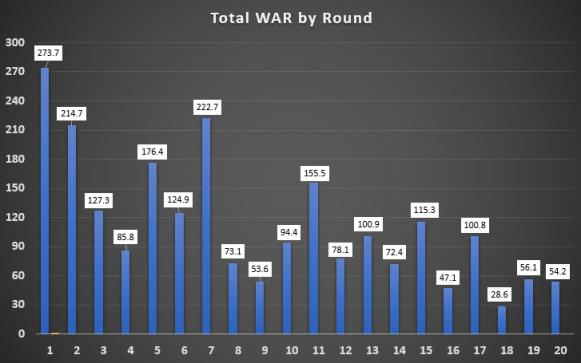 WAR by round