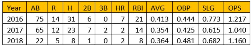 vs. Mets